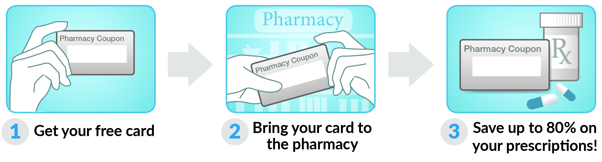 How to use New York Rx Card